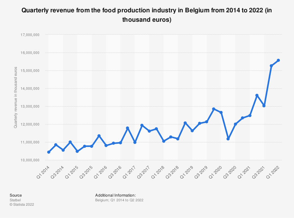 Statistic: Quarterly revenue from the food production industry in Belgium from 1st quarter 2014 to 1st quarter 2019 (in thousand euros)* | Statista