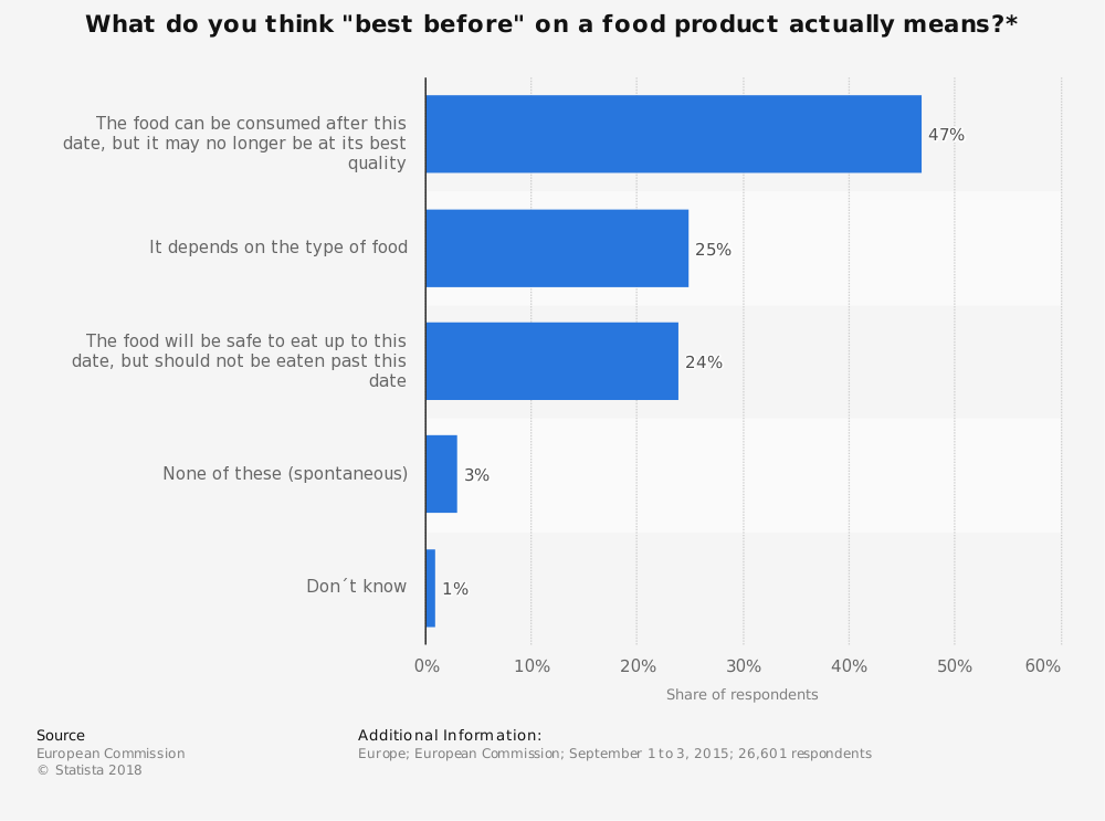 """Statistic: What do you think """"best before"""" on a food product actually means?* 
