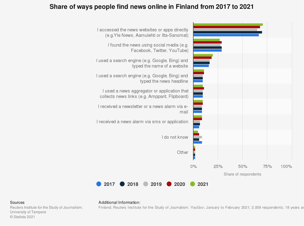 Statistic: Share of ways people find news online in Finland from 2015 to 2019 | Statista