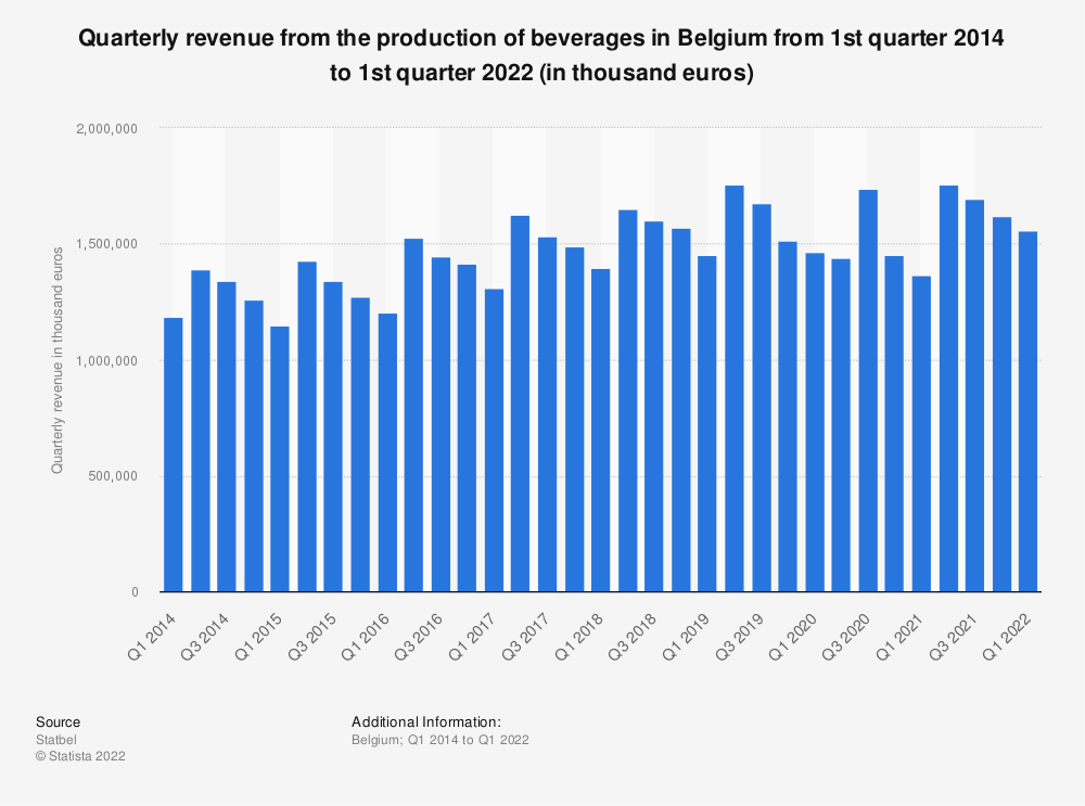 Statistic: Quarterly revenue from the production of beverages in Belgium from 1st quarter 2014 to 1st quarter 2019 (in thousand euros)* | Statista