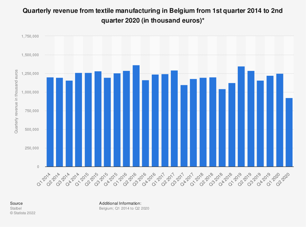 Statistic: Quarterly revenue from textile manufacturing in Belgium from 1st quarter 2014 to 1st quarter 2019 (in thousand euros)* | Statista