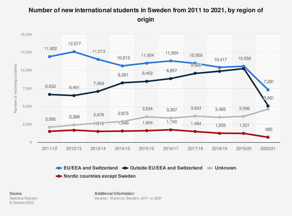 Statistic: Number of incoming foreign students in Sweden from 2010 to 2014, by region | Statista