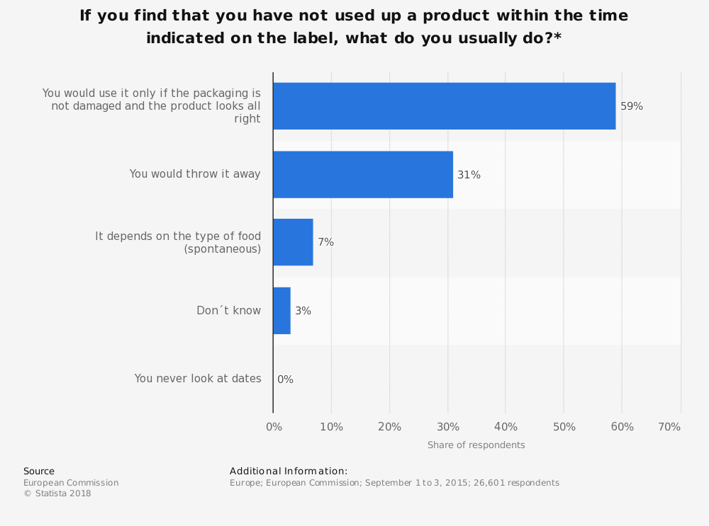 Statistic: If you find that you have not used up a product within the time indicated on the label, what do you usually do?*   Statista