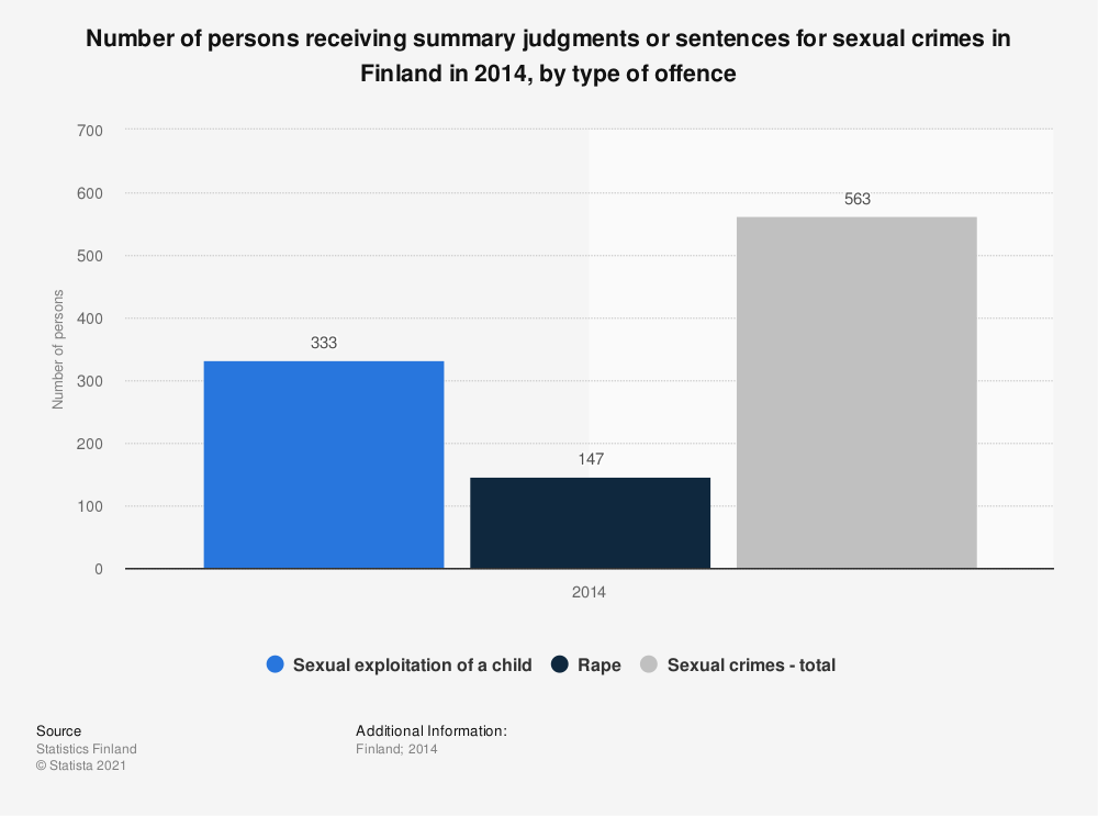 Statistic: Number of persons receiving summary judgments or sentences for sexual crimes in Finland in 2014, by type of offence | Statista