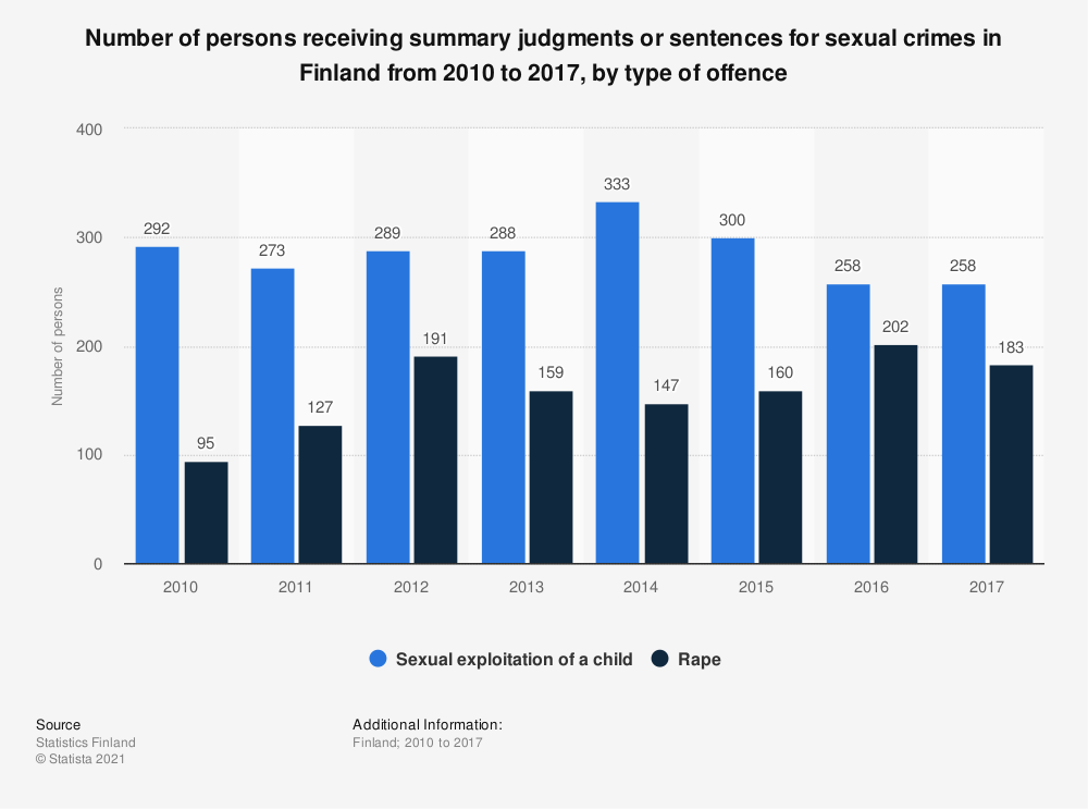 Statistic: Number of persons receiving summary judgments or sentences for sexual crimes in Finland from 2010 to 2017, by type of offence | Statista