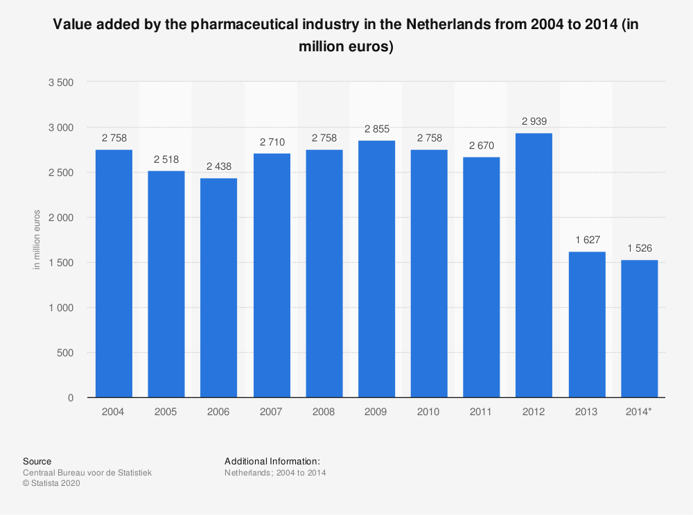 Statistic: Value added by the pharmaceutical industry in the Netherlands from 2004 to 2014 (in million euros) | Statista