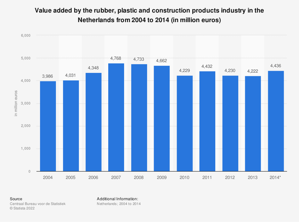 Statistic: Value added by the rubber, plastic and construction products industry in the Netherlands from 2004 to 2014 (in million euros) | Statista