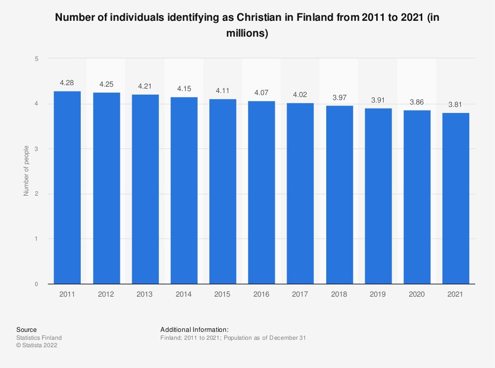 Statistic: Annual number of individuals identifying as Christian in Finland from 2007 to 2017 (in millions) | Statista