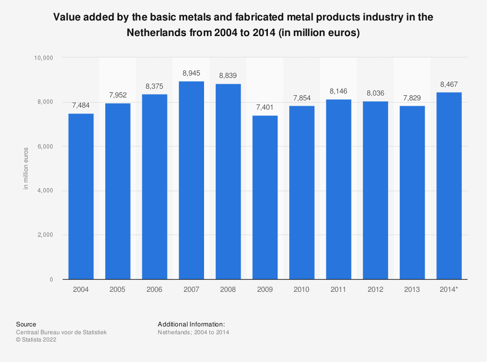 Statistic: Value added by the basic metals and fabricated metal products industry in the Netherlands from 2004 to 2014 (in million euros) | Statista
