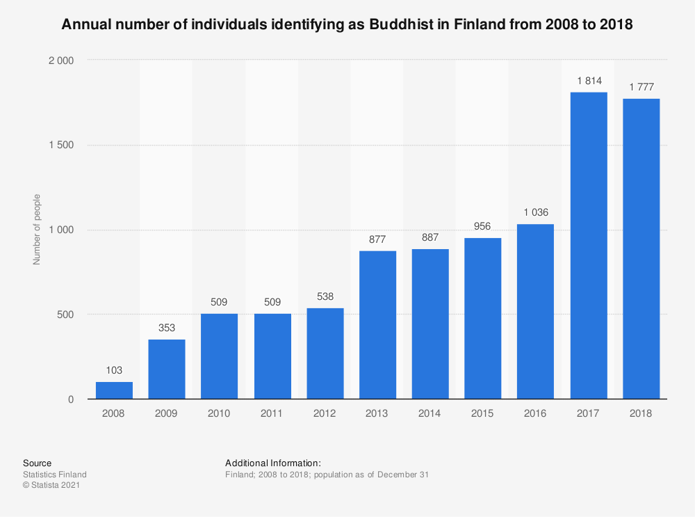 Statistic: Annual number of individuals identifying as Buddhist in Finland from 2008 to 2018 | Statista