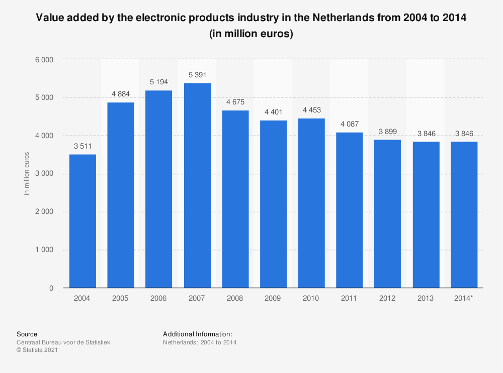 Statistic: Value added by the electronic products industry in the Netherlands from 2004 to 2014 (in million euros) | Statista