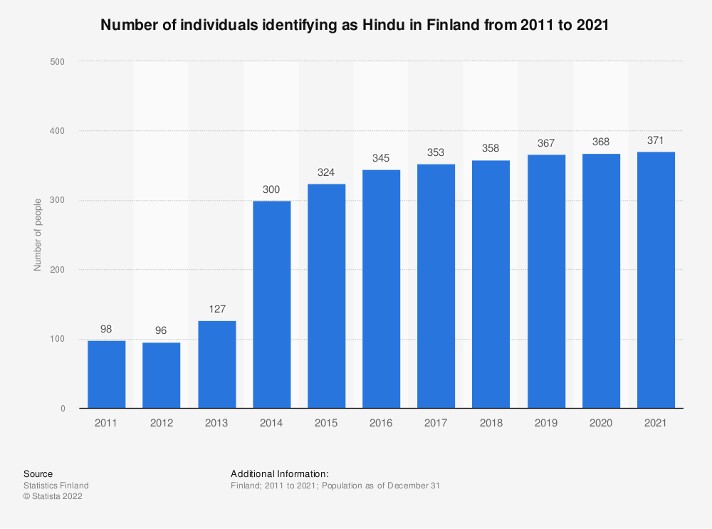 Statistic: Annual number of individuals identifying as Hindu in Finland from 2008 to 2018 | Statista