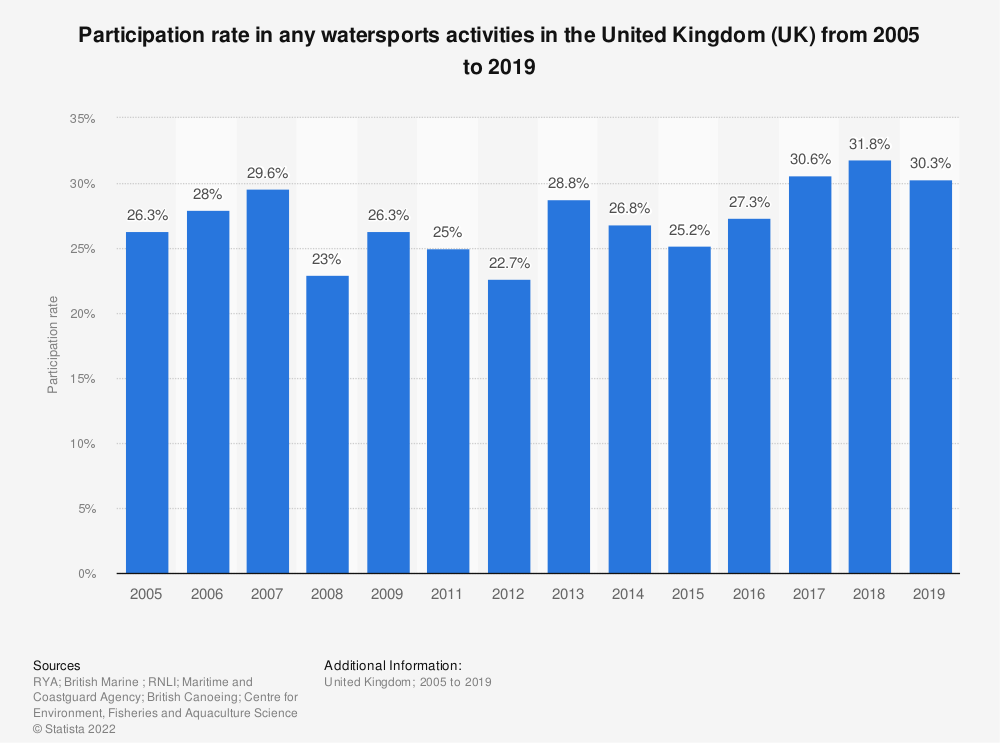 Statistic: Participation in any watersports activities in the United Kingdom (UK) from 2005 to 2018 | Statista
