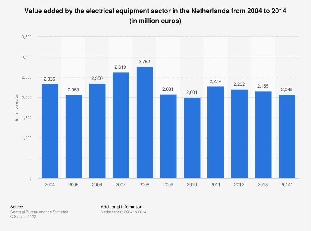Statistic: Value added by the electrical equipment sector in the Netherlands from 2004 to 2014 (in million euros) | Statista