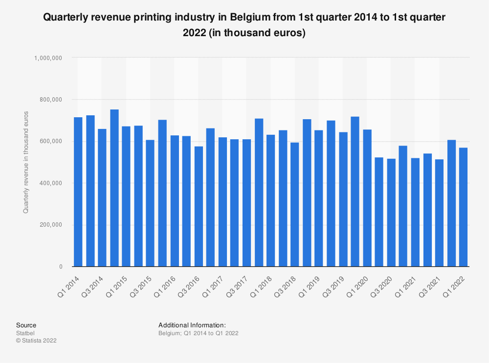 Statistic: Quarterly revenue printing industry in Belgium from 1st quarter 2014 to 1st quarter 2019 (in thousand euros)* | Statista