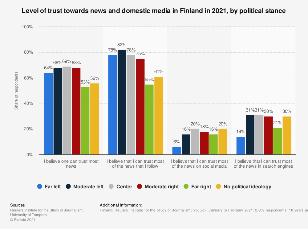 Statistic: Share of trust in the news and in the independence of the domestic media in Finland in 2018, by political ideology | Statista