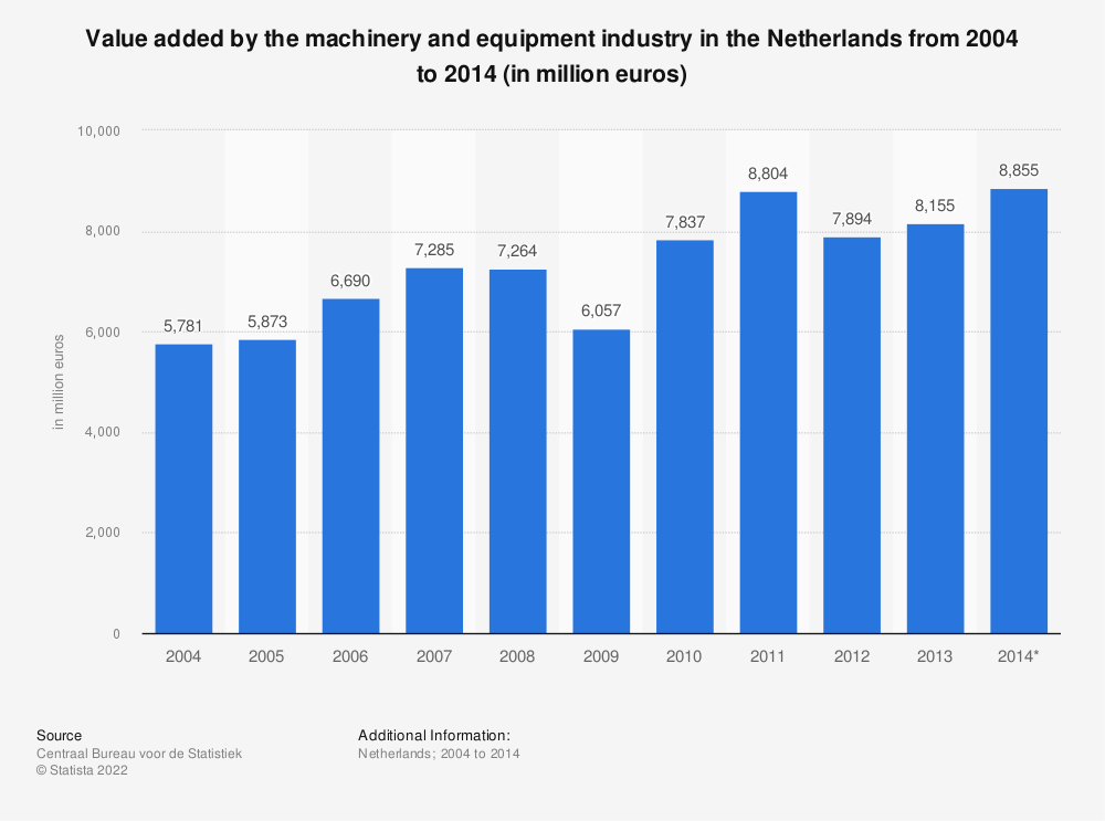 Statistic: Value added by the machinery and equipment industry in the Netherlands from 2004 to 2014 (in million euros) | Statista