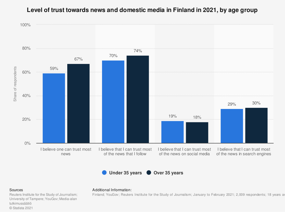 Statistic: Level of trust towards news and domestic media in Finland in 2019, by age group | Statista