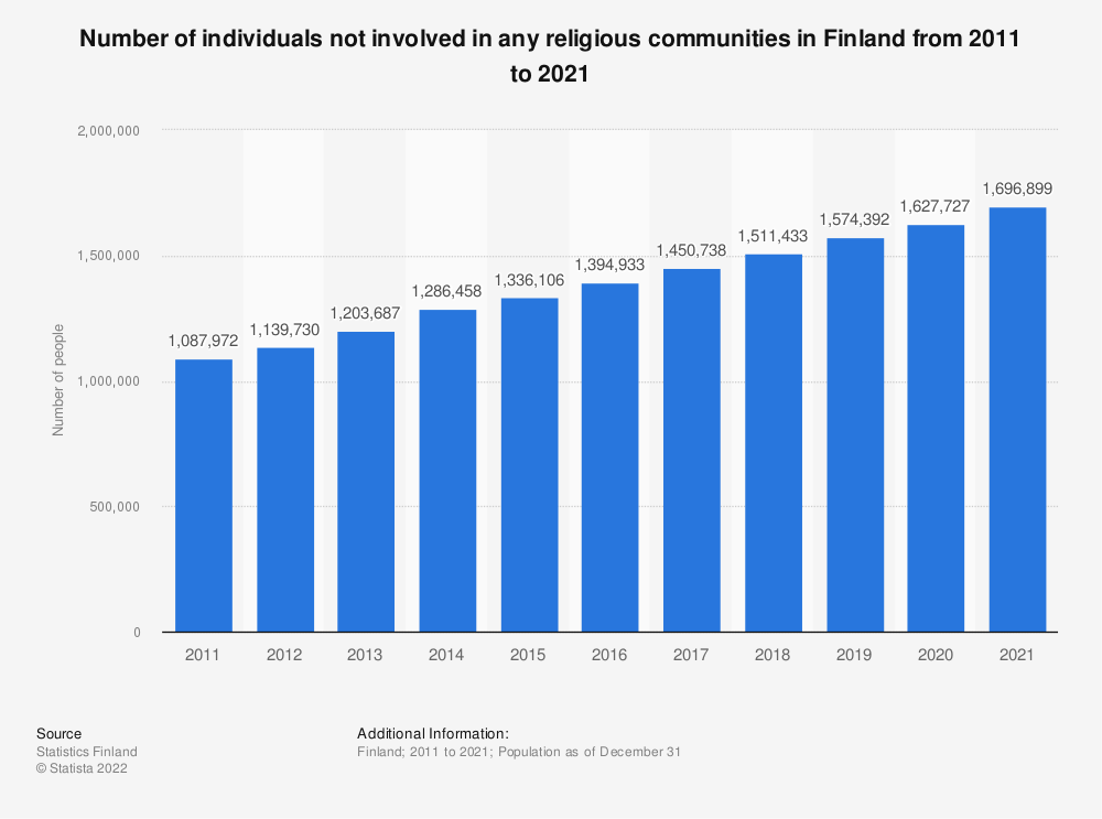 Statistic: Annual number of individuals not identifying themselves in any religious communities in Finland from 2007 to 2017 | Statista