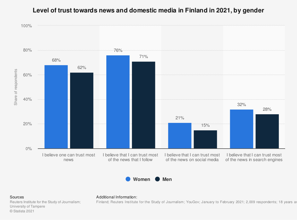 Statistic: Level of trust towards news and domestic media in Finland in 2020, by gender | Statista