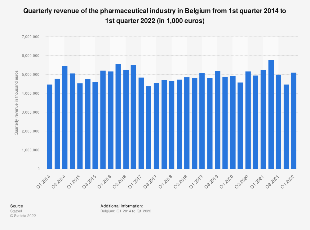 Statistic: Quarterly revenue of the pharmaceutical industry in Belgium from 1st quarter 2014 to 4th quarter 2019 (in 1,000 euros)* | Statista