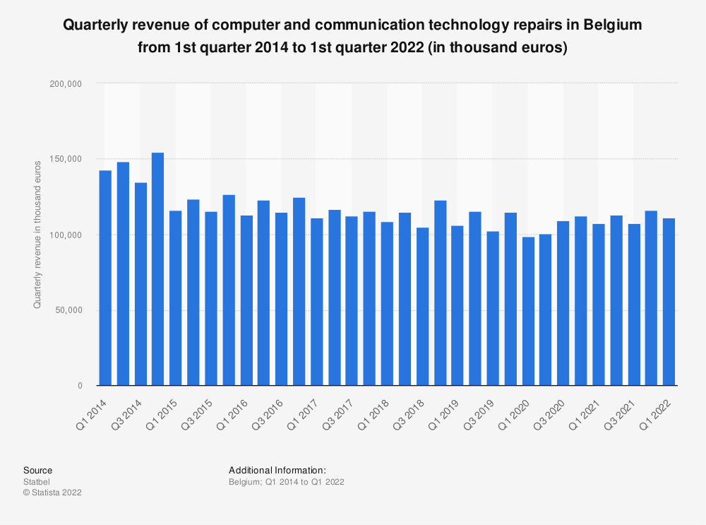 Statistic: Quarterly revenue of computer and communication technology repairs in Belgium from 1st quarter 2015 to 2nd quarter 2020 (in thousand euros)* | Statista