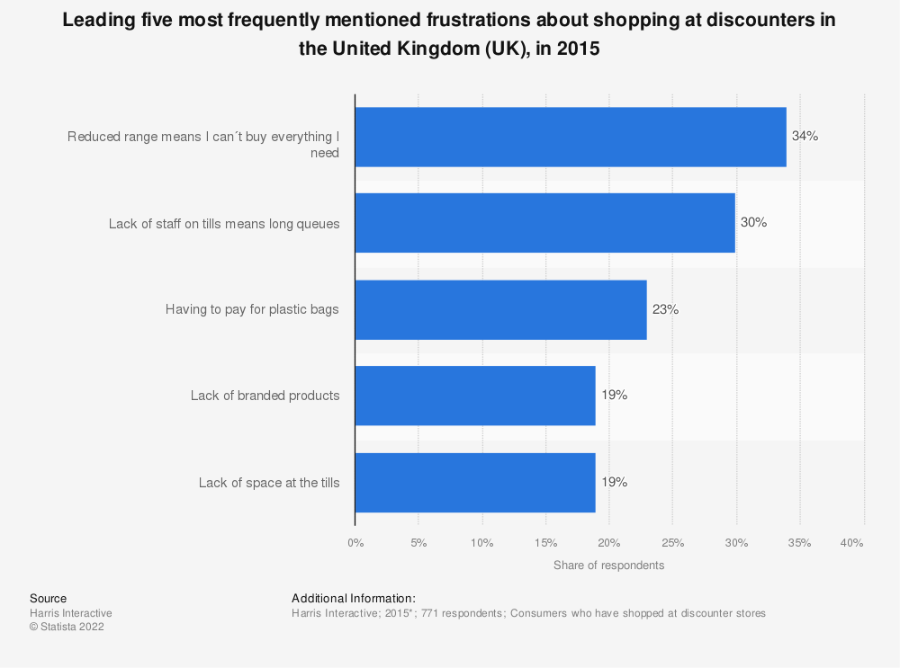Statistic: Leading five most frequently mentioned frustrations about shopping at discounters in the United Kingdom (UK), in 2015 | Statista