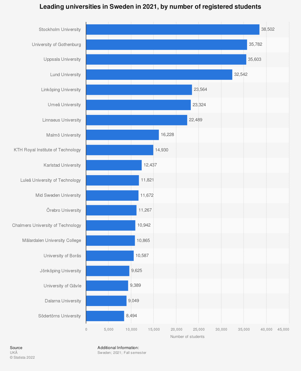 Statistic: Leading universities in Sweden in 2019, by number of registered students | Statista