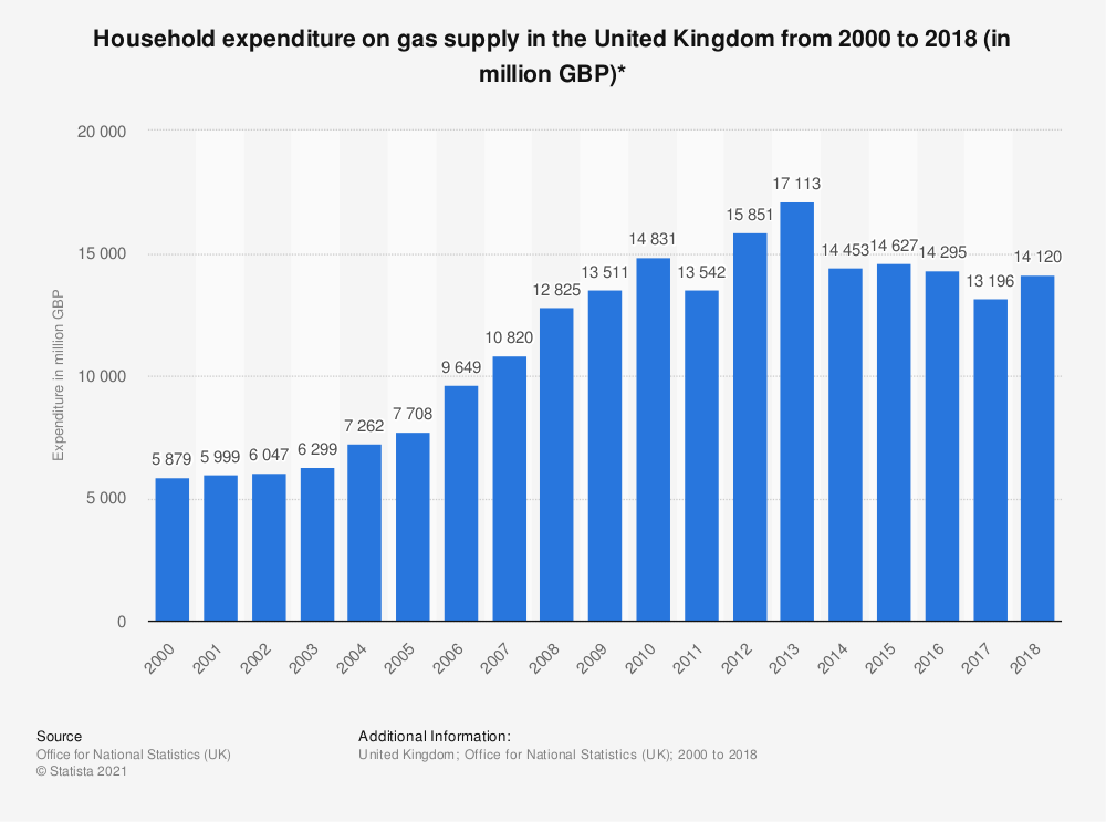 Statistic: Household expenditure on gas supply in the United Kingdom from 2000 to 2018 (in million GBP)* | Statista