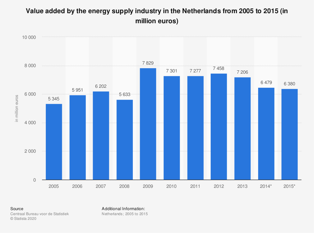 Statistic: Value added by the energy supply industry in the Netherlands from 2005 to 2015 (in million euros) | Statista