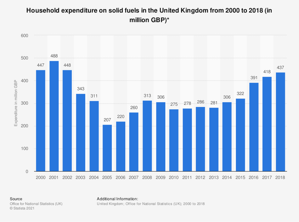 Statistic: Household expenditure on solid fuels in the United Kingdom from 2000 to 2018 (in million GBP)* | Statista
