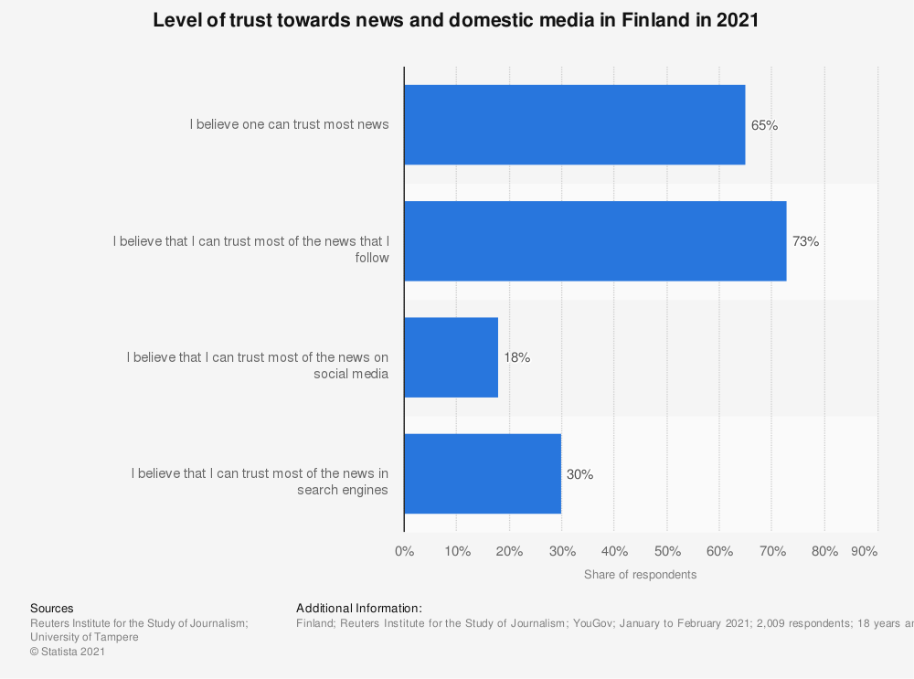 Statistic: Level of trust towards news and domestic media in Finland in 2019 | Statista