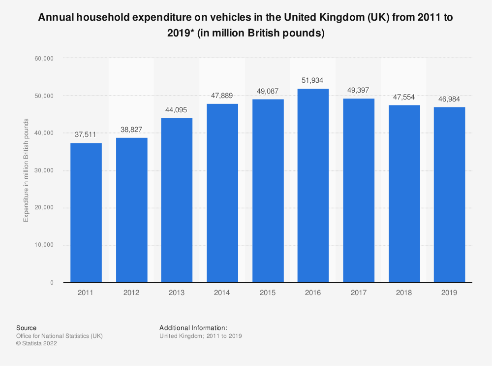 Statistic: Annual household expenditure on vehicles in the United Kingdom (UK) from 2011 to 2018* (in million GBP) | Statista
