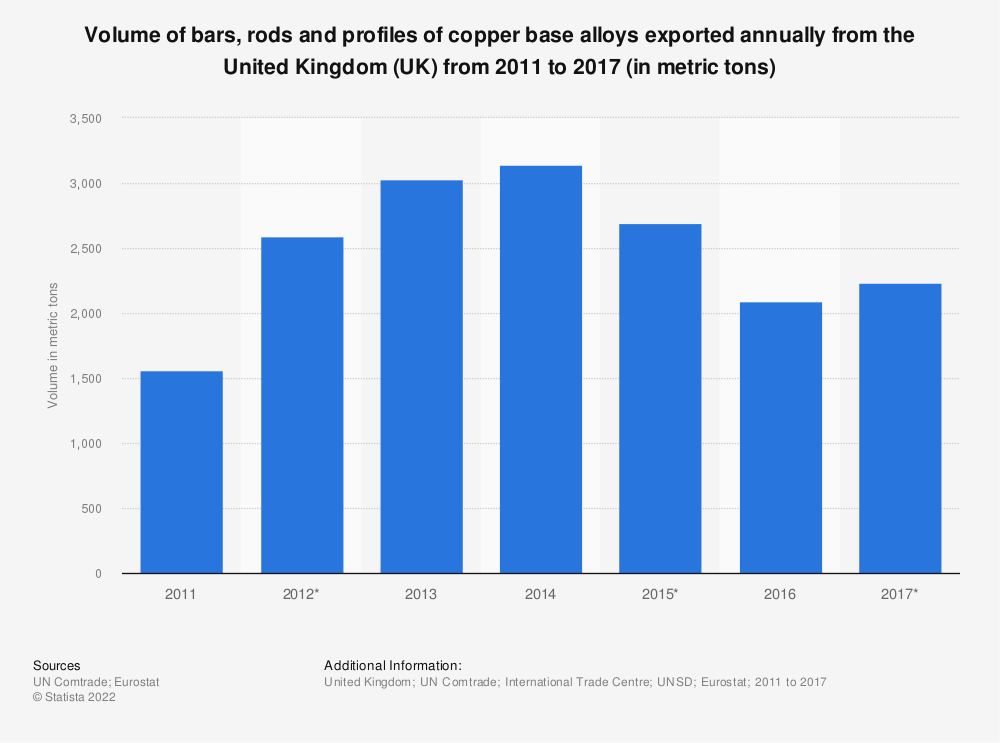 Statistic: Volume of bars, rods and profiles of copper base alloys exported annually from the United Kingdom (UK) from 2011 to 2017 (in metric tons) | Statista