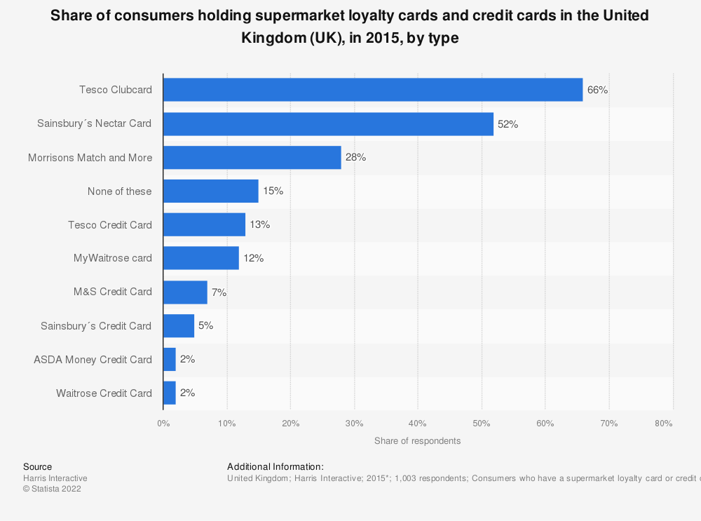 Statistic: Share of consumers holding supermarket loyalty cards and credit cards in the United Kingdom (UK), in 2015, by type | Statista
