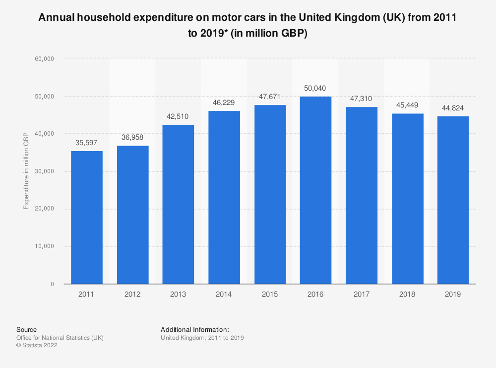 Statistic: Annual household expenditure on motor cars in the United Kingdom (UK) from 2011  to 2018* (in million GBP) | Statista