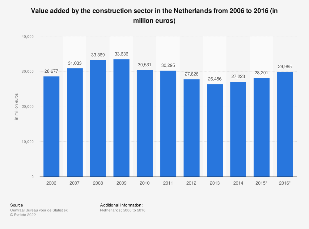 Statistic: Value added by the construction sector in the Netherlands from 2006 to 2016 (in million euros) | Statista