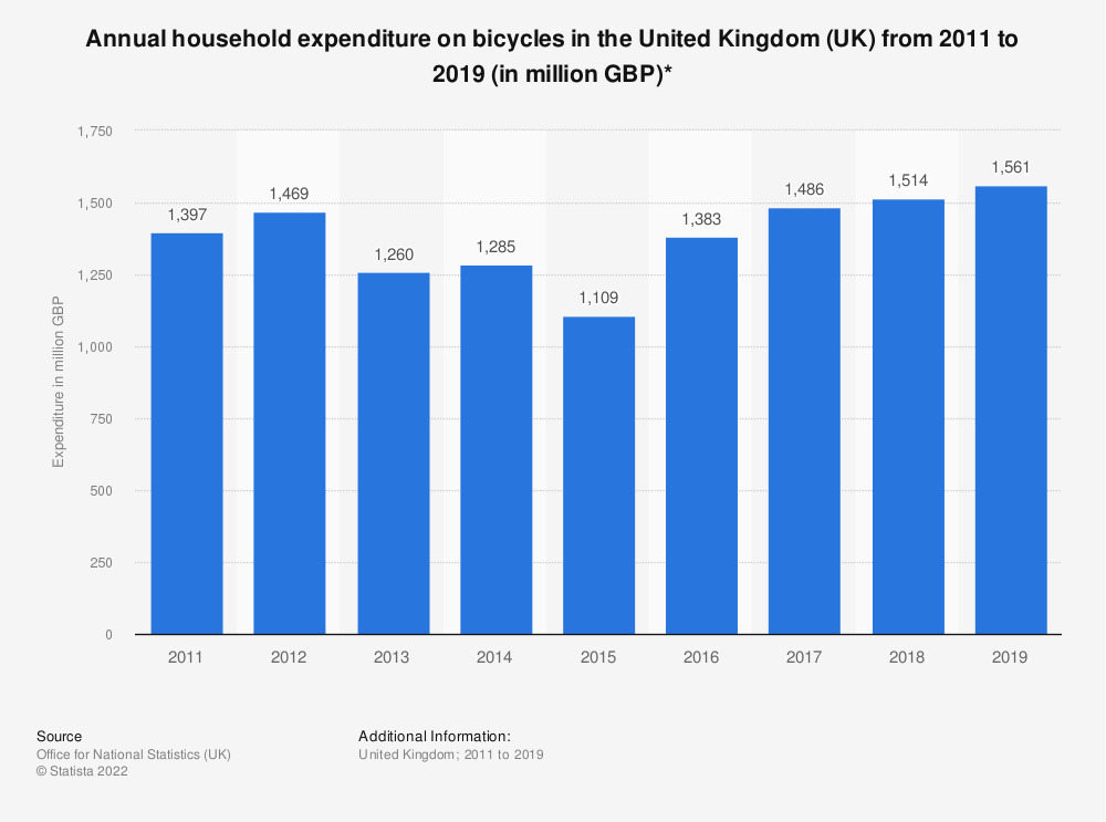 Statistic: Annual household expenditure on bicycles in the United Kingdom (UK) from 2011 to 2019 (in million GBP)* | Statista