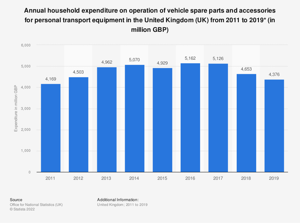 Statistic: Annual household expenditure on operation of vehicle spare parts and accessories for personal transport equipment in the United Kingdom (UK) from 2011 to 2018* (in million GBP) | Statista