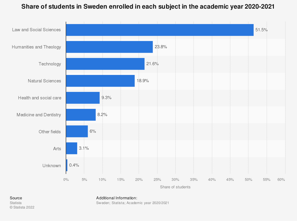 Statistic: Share of full-time students in Sweden during the academic year 2013-2014, by field of studies | Statista
