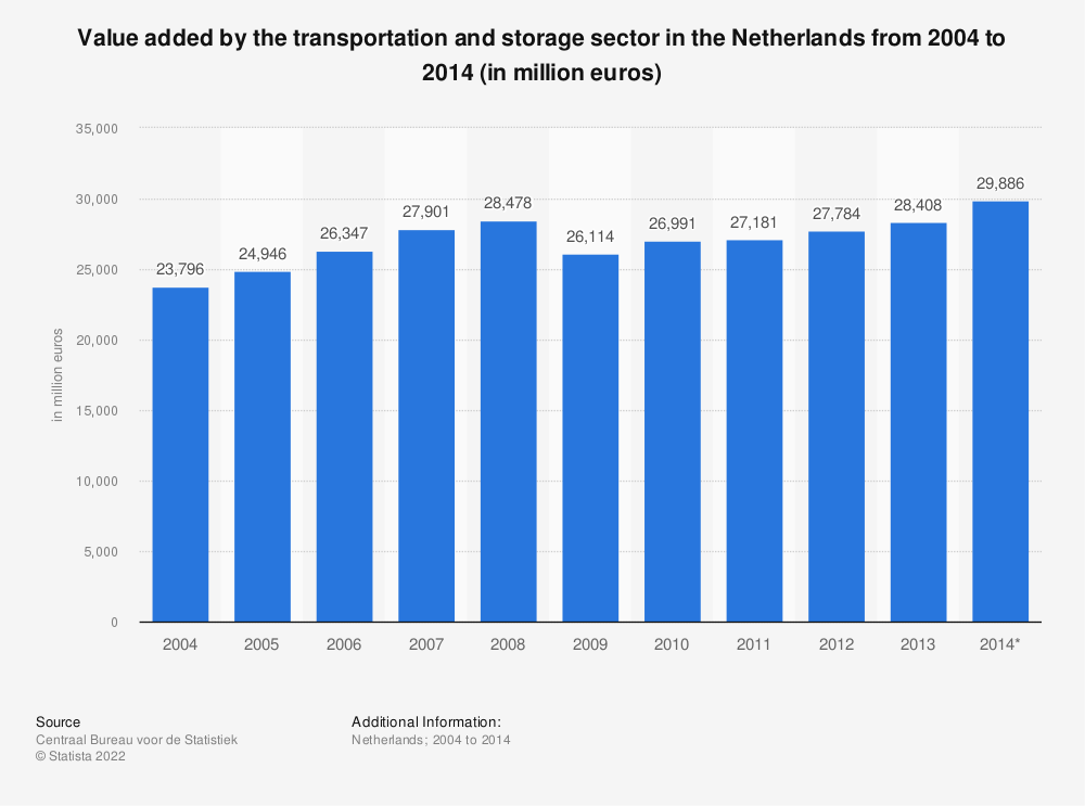 Statistic: Value added by the transportation and storage sector in the Netherlands from 2004 to 2014 (in million euros) | Statista