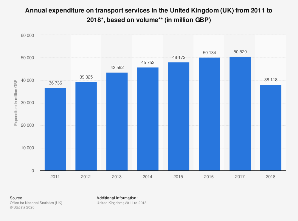 Statistic: Annual expenditure on transport services in the United Kingdom (UK) from 2011 to 2018*, based on volume** (in million GBP) | Statista