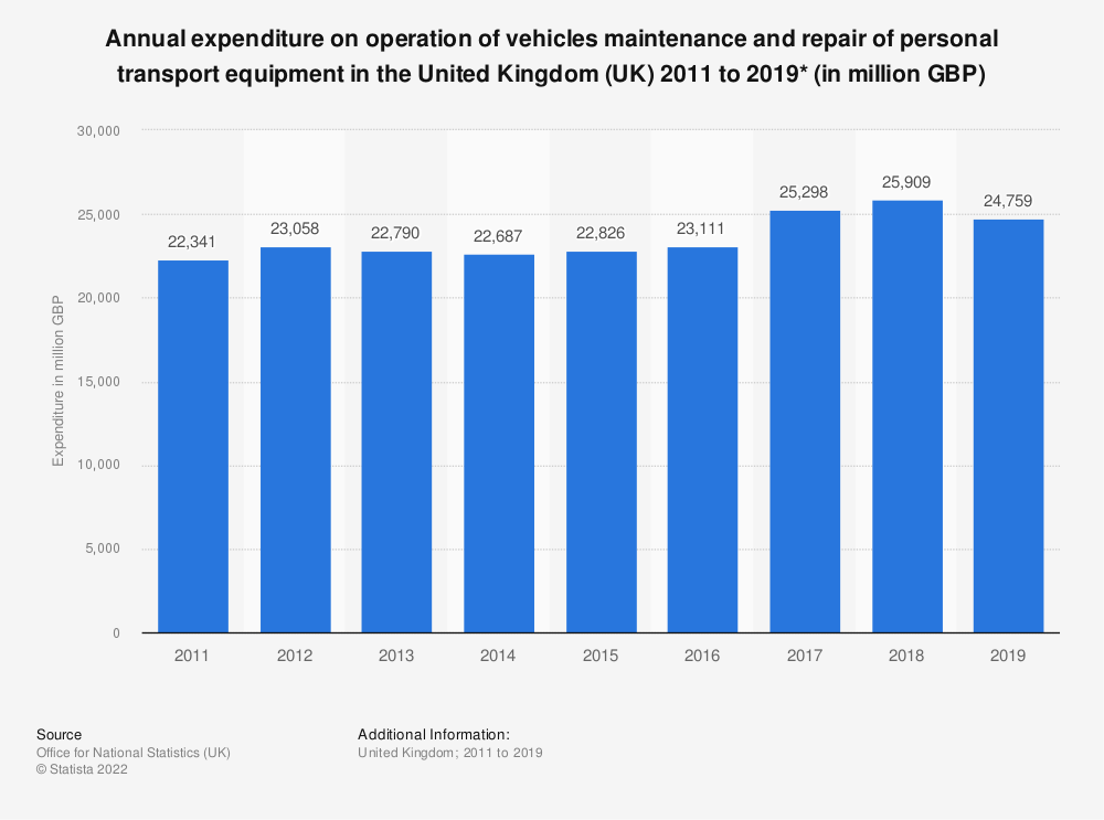 Statistic: Annual expenditure on operation of vehicles maintenance and repair of personal transport equipment in the United Kingdom (UK) 2011 to 2019* (in million GBP) | Statista