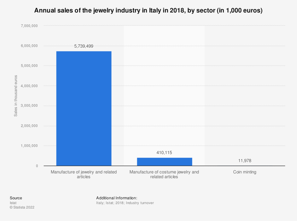 Statistic: Annual sales of the jewelry industry in Italy in 2018, by sector (in 1,000 euros) | Statista