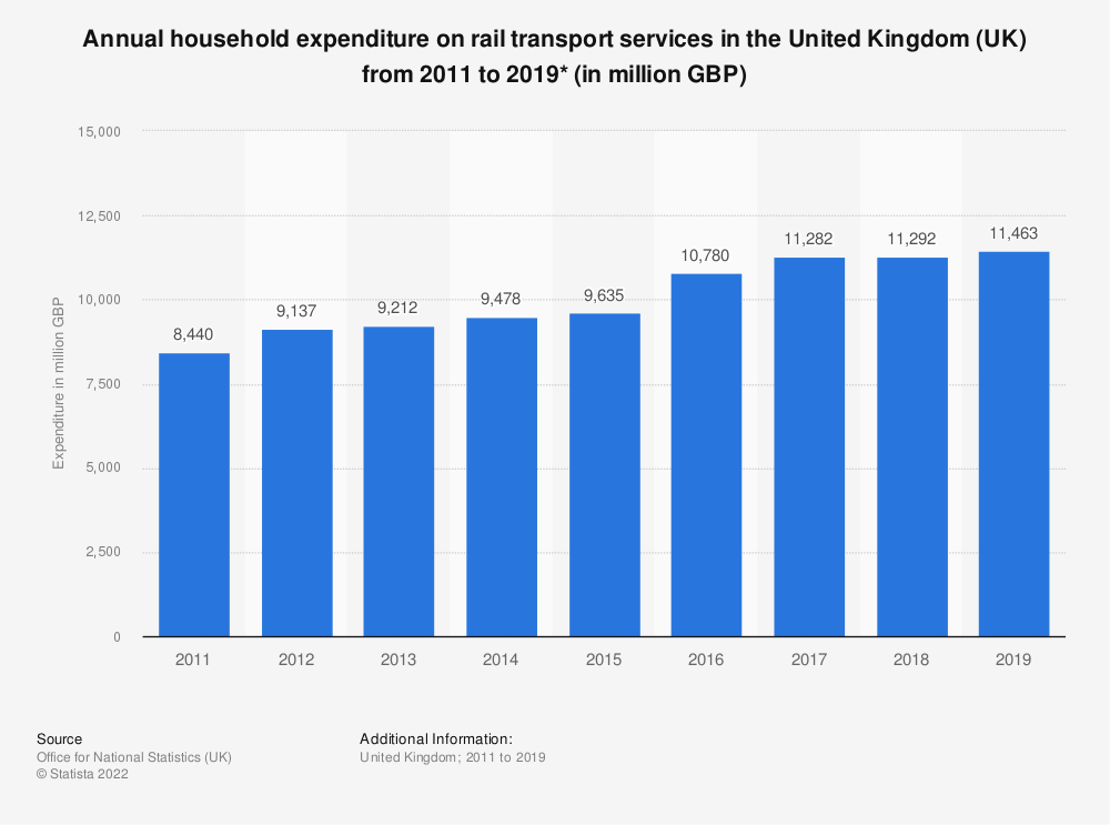 Statistic: Annual household expenditure on rail transport services in the United Kingdom (UK) from 2011 to 2019* (in million GBP) | Statista