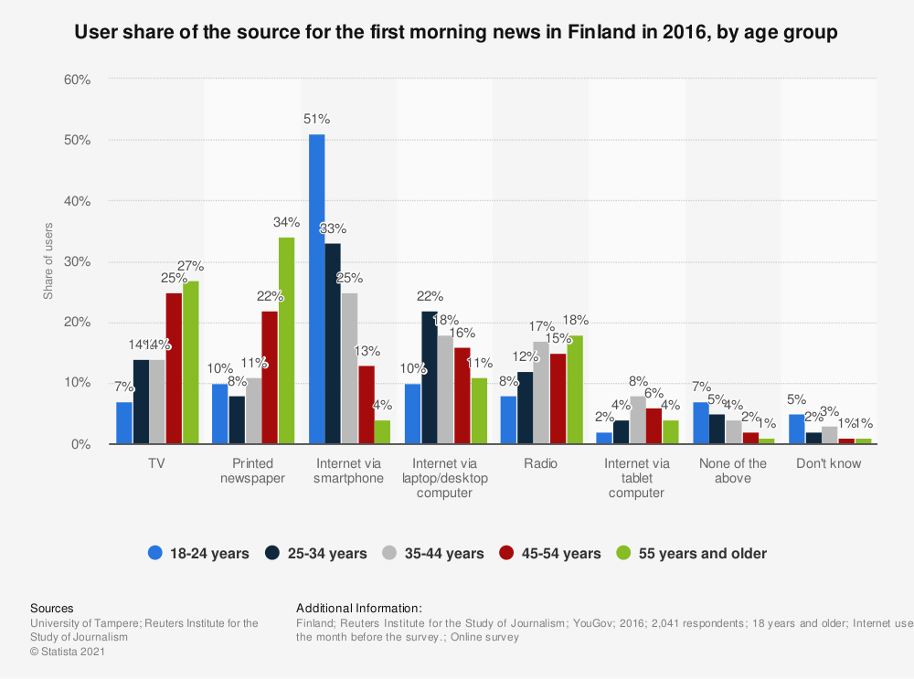 Statistic: User share of the source for the first morning news in Finland in 2016, by age group   Statista