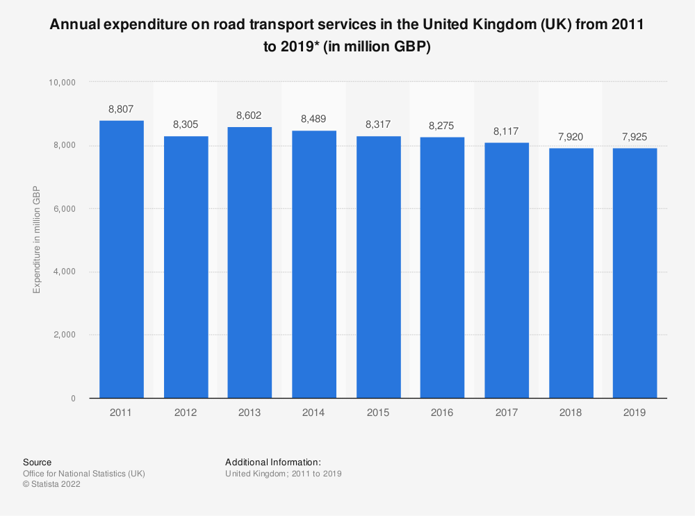 Statistic: Annual expenditure on road transport services in the United Kingdom (UK) from 2011 to 2019* (in million GBP) | Statista