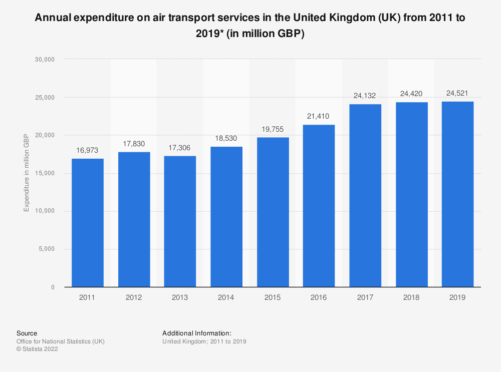 Statistic: Annual expenditure on air transport services in the United Kingdom (UK) from 2011 to 2019* (in million GBP) | Statista