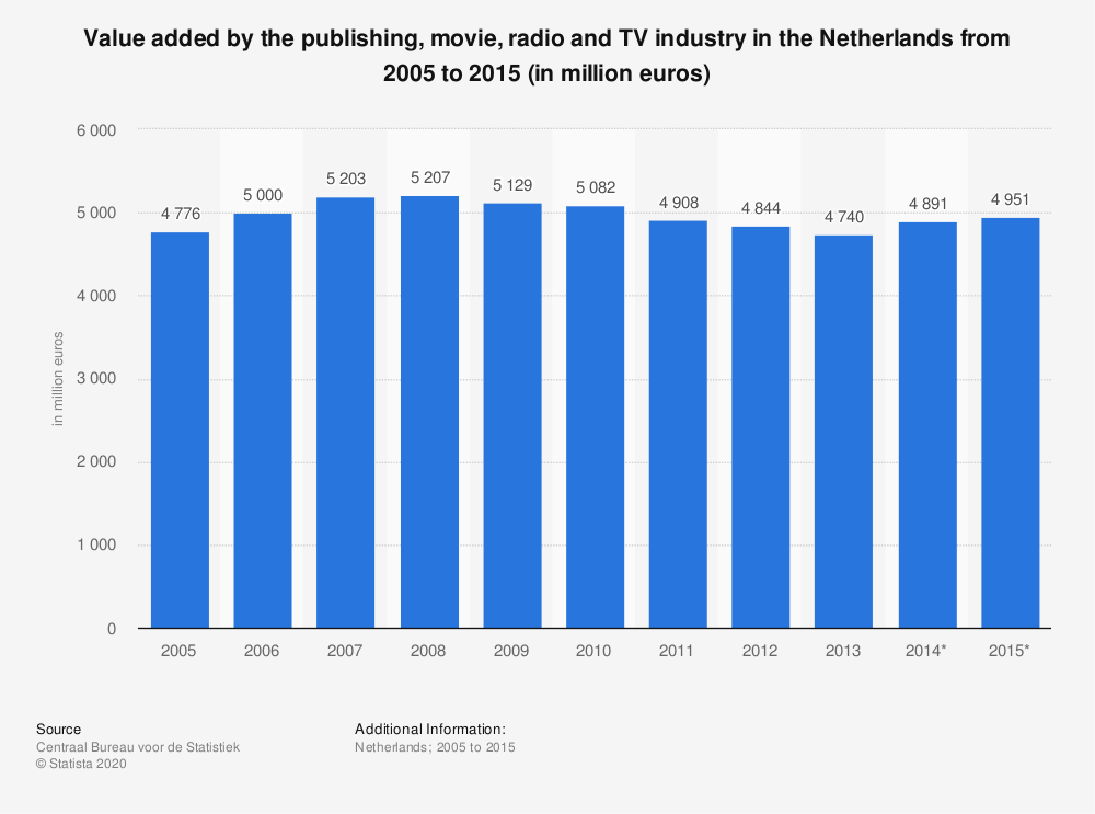 Statistic: Value added by the publishing, movie, radio and TV industry in the Netherlands from 2005 to 2015 (in million euros) | Statista