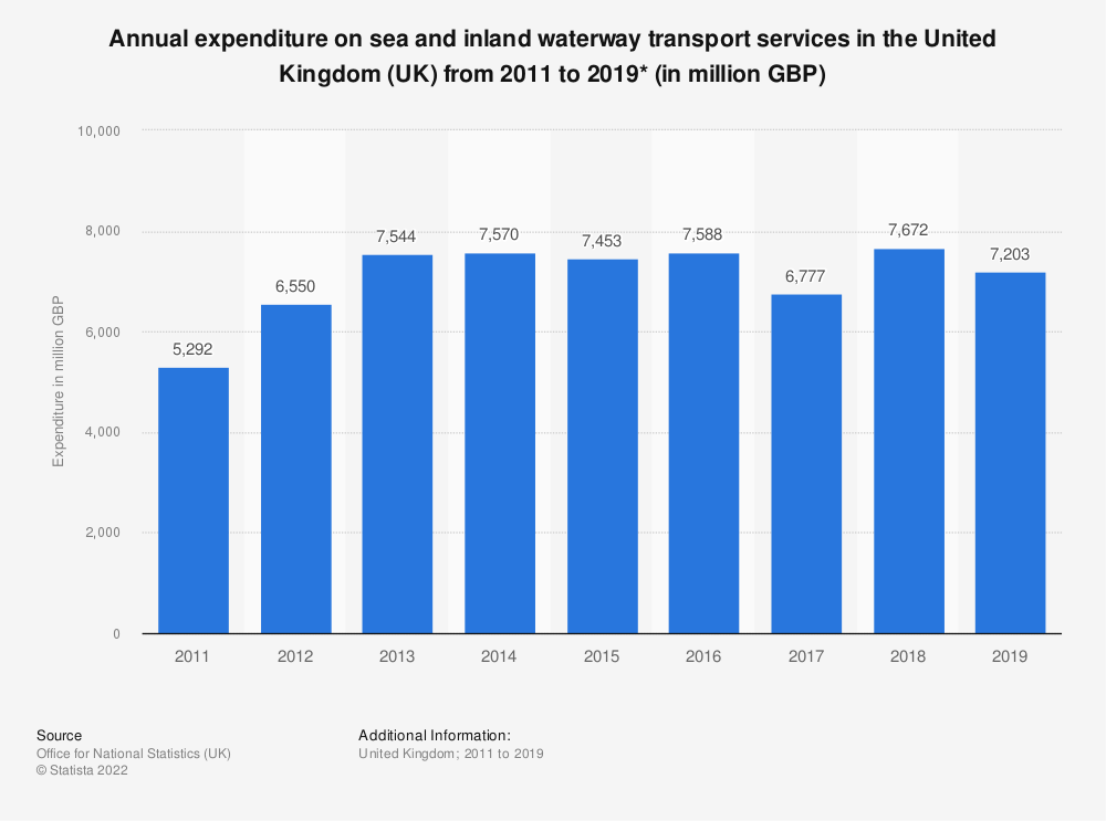 Statistic: Annual expenditure on sea and inland waterway transport services in the United Kingdom (UK) from 2011 to 2018* (in million GBP) | Statista